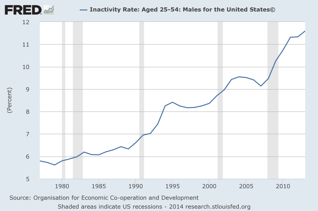 Inactivity-Rate-Men-2014