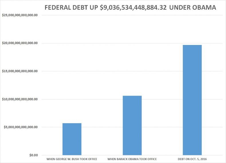 federal_debt_under_obama_and_bush-chart-2